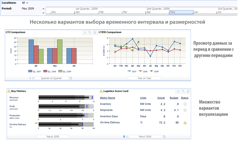 Time period over period comparisons with many graph and data display options