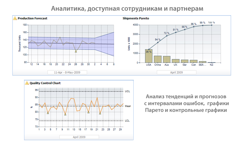 Trend lines, forecasts with error ranges, Parento charts, and control charts for all employees and associates